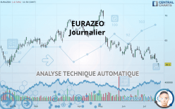 EURAZEO - Journalier
