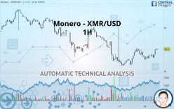 Monero - XMR/USD - 1H