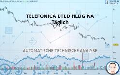 TELEFONICA DTLD HLDG NA - Täglich