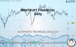 WINTRUST FINANCIAL - Diario