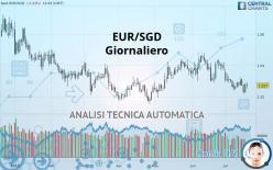 EUR/SGD - Dagligen