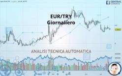 EUR/TRY - Dagligen