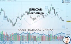 EUR/ZAR - Dagligen