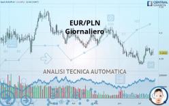 EUR/PLN - Dagligen