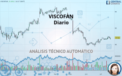 VISCOFAN - Daily