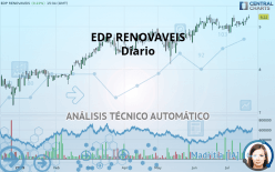 EDP RENOVAVEIS - Täglich