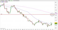 EUR/CAD - 4 tim
