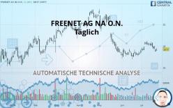 FREENET AG NA O.N. - Täglich