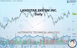 LANDSTAR SYSTEM INC. - Dagligen