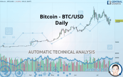 Bitcoin - BTC/USD - 每日