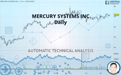 MERCURY SYSTEMS INC - Daily