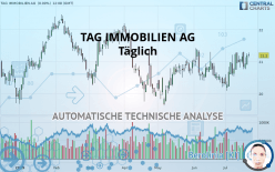 TAG IMMOBILIEN AG - Täglich