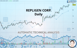 REPLIGEN CORP. - Daily