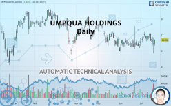 UMPQUA HOLDINGS - Daily