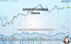 SIEMENS GAMESA - Daily