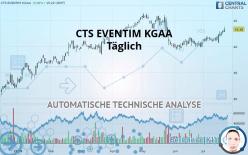CTS EVENTIM KGAA - Täglich