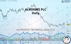 ALKERMES PLC - Daily