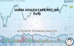 SABRA HEALTH CARE REIT INC. - Daily