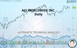 ACI WORLDWIDE INC. - Daily