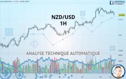 NZD/USD - 1 час