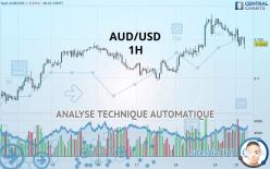 AUD/USD - 1 tim