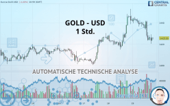GOLD - USD - 1 Std.