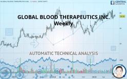 GLOBAL BLOOD THERAPEUTICS INC. - Wekelijks
