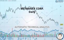 METHANEX CORP. - Dagelijks