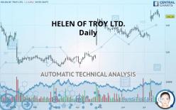 HELEN OF TROY LTD. - Dagelijks