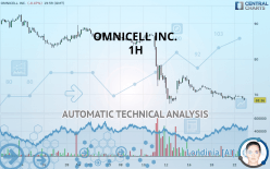 OMNICELL INC. - 1 uur