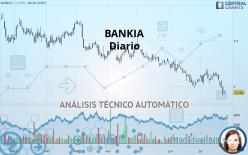 BANKIA - Daily