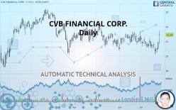 CVB FINANCIAL CORP. - Daily