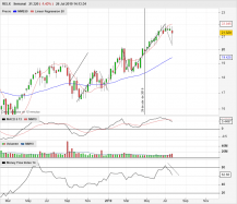 RELX - Weekly