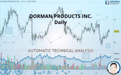 DORMAN PRODUCTS INC. - Daily