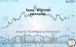TEZOS - XTZ/USD - Journalier