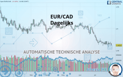 EUR/CAD - Dagelijks