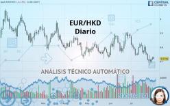 EUR/HKD - Diario