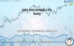 GDS HOLDINGS LTD. - Daily