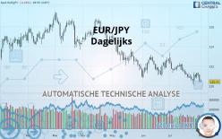 EUR/JPY - Dagelijks