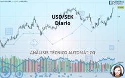 USD/SEK - Diario