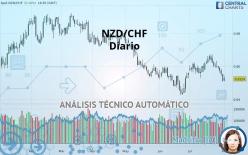 NZD/CHF - Diario