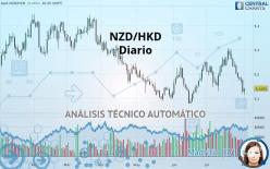 NZD/HKD - Diario