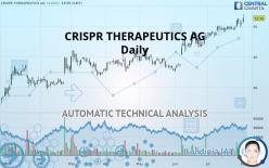 CRISPR THERAPEUTICS AG - Daily