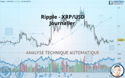 RIPPLE - XRP/USD - Journalier