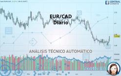 EUR/CAD - Diario