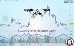 RIPPLE - XRP/USD - Diario