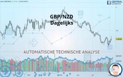 GBP/NZD - Dagelijks