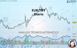 EUR/TRY - Diario
