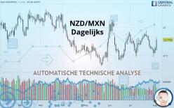 NZD/MXN - Dagelijks