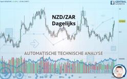 NZD/ZAR - Dagelijks